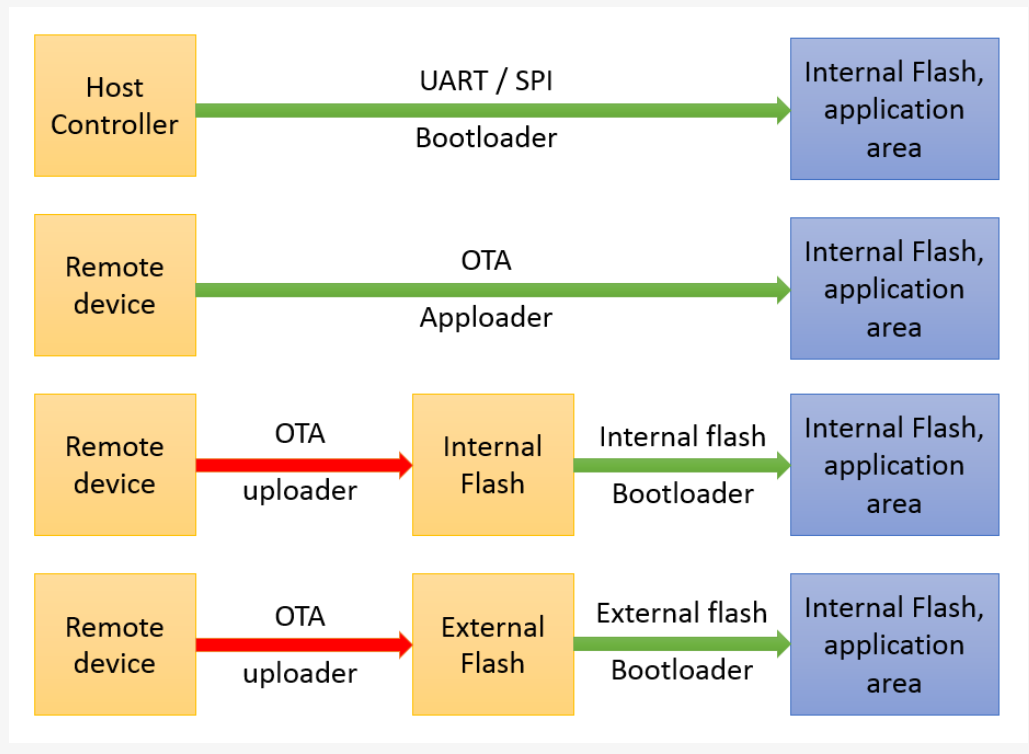 Where is the Apploader method example tutorial in OTA upgrade?